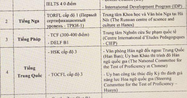 Các trường hợp được miễn thi Ngoại ngữ khi xét tốt nghiệp THPT