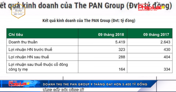 Doanh thu The PAN Group 9 tháng đạt hơn 5.400 tỷ đồng, tăng gấp đôi cùng kỳ