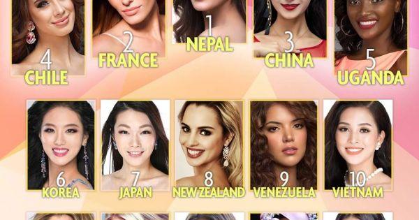 Tiểu Vy thăng hạng trên bảng xếp hạng Miss World