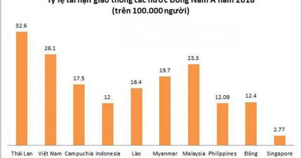 Việt Nam đứng thứ 2 về mức độ nguy hiểm khi tham gia giao thông