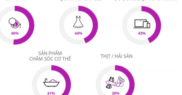 23% người Việt đi du lịch để mua sắm hàng cao cấp