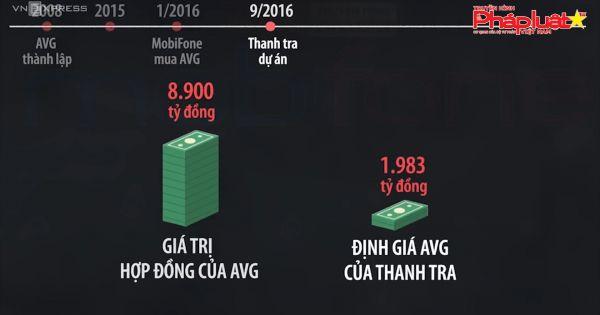 """Thông tin bất ngờ về công ty AMAX bị điều tra """"thổi giá"""" AVG"""